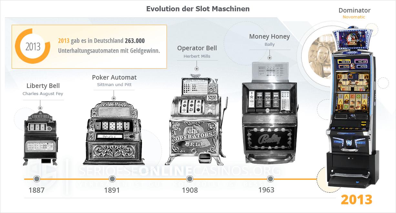 Spielautomaten Entwicklung